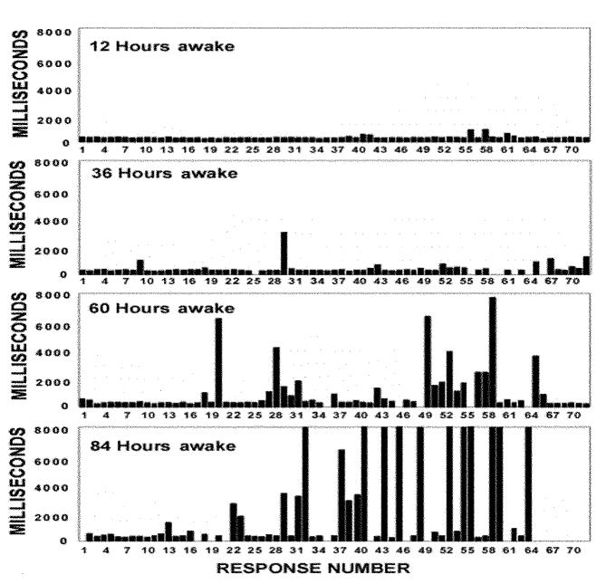 Microsleep-Response-Rates