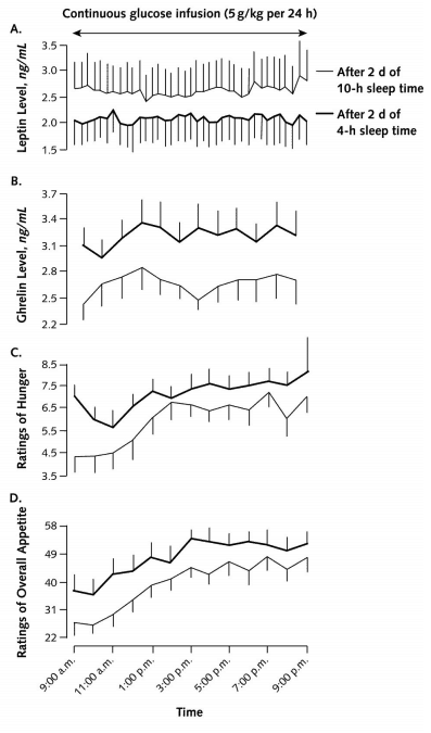 Charts showing effects of sleep loss on appetite