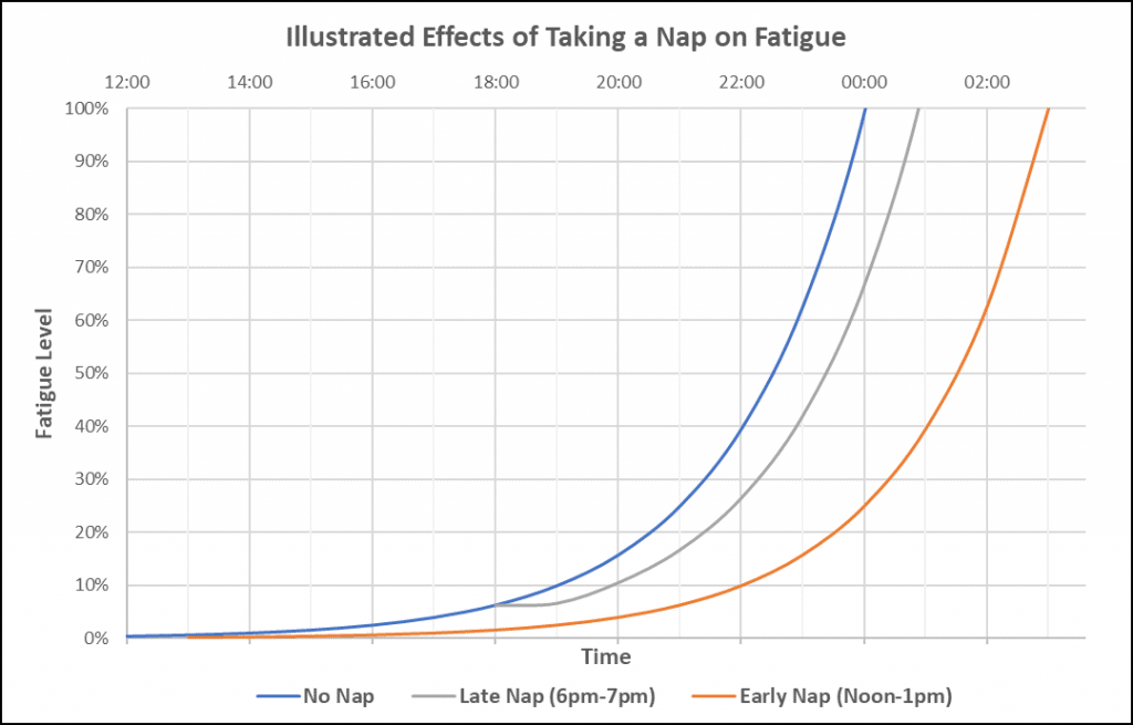 Effect of Nap Timing on Tiredness.